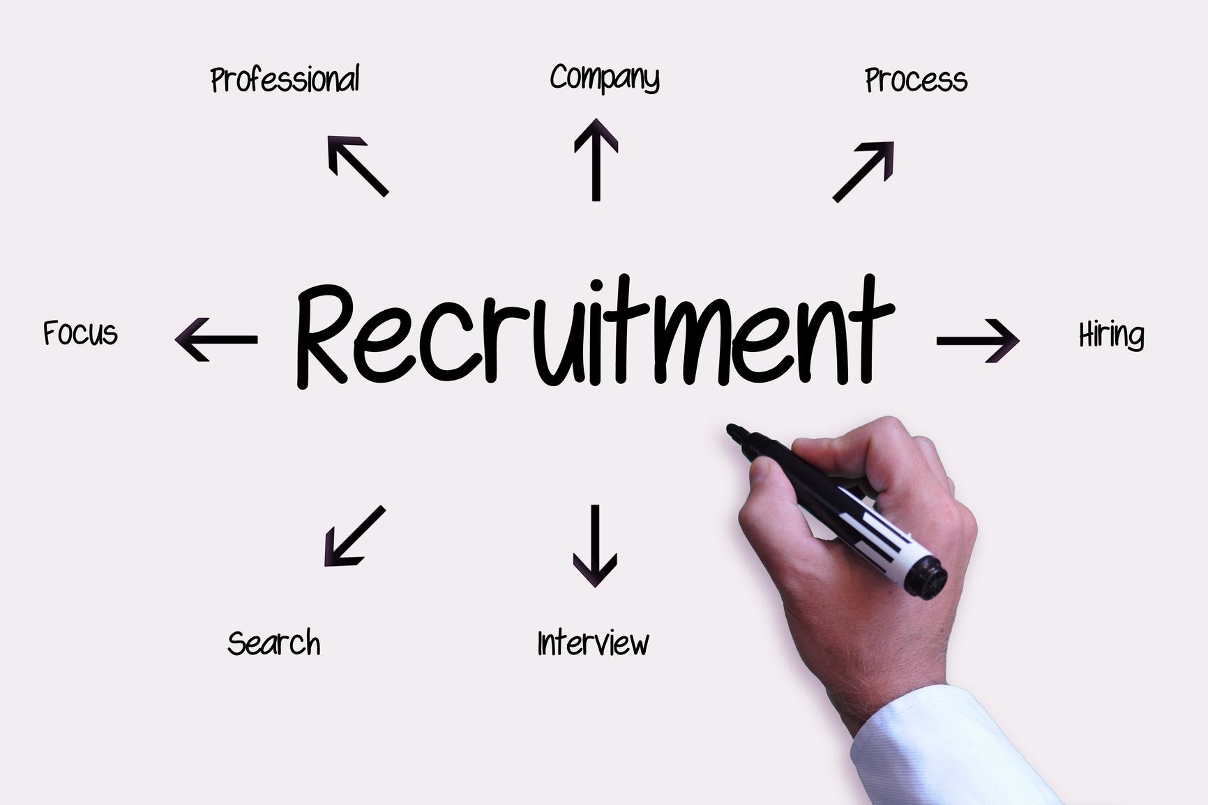 What is your biggest recruiting challenge smart talent smarttalent what is your biggest recruiting challenge buycottarizona